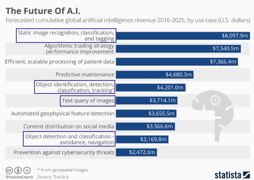 Cumulative global AI revenue, statista
